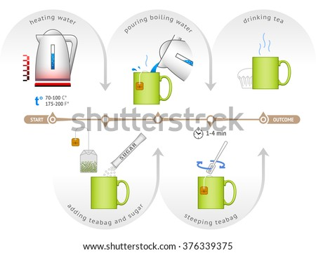 an overview of the process of making tea The process of making cold brew tea is much simpler than that for cold brew coffee cold brewing has some disadvantages compared to hot steeping.