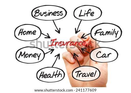 Insurance diagram flow chart, business concept  - stock photo