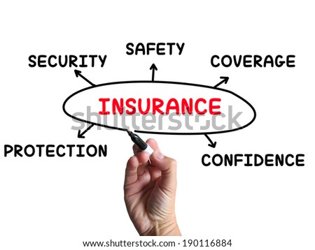 Insurance diagram meaning coverage safeguard insuring stock insurance diagram meaning coverage safeguard and insuring ccuart Choice Image