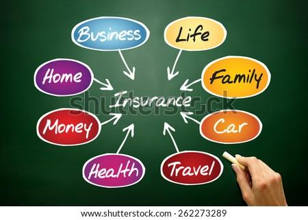 Insurance flow chart, business concept on blackboard - stock photo