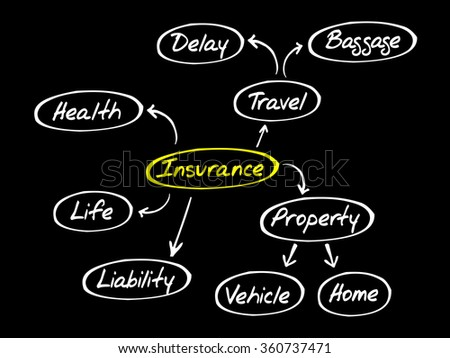 Insurance mind map, sketch insurance graph, business concept