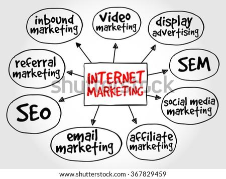 Internet marketing mind map business concept - stock photo