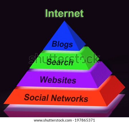 Internet Pyramid Sign Showing Social Networking Websites Blogging And Search Engines