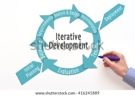iterative development model. Incremental development. Software development lifecycle. iterative methodology.  - stock photo