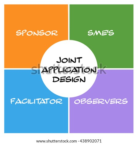 Joint Application Design Word Squares and Circle Concept with great terms such as sponsor, sme's, facilitators and more. - stock photo