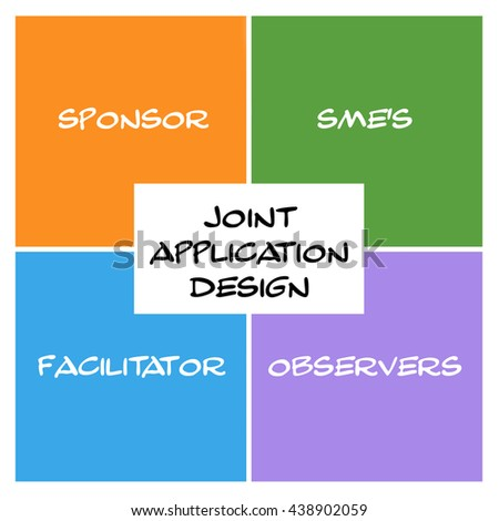 Joint Application Design Word Squares and Rectangle Concept with great terms such as sponsor, sme's, facilitators and more. - stock photo