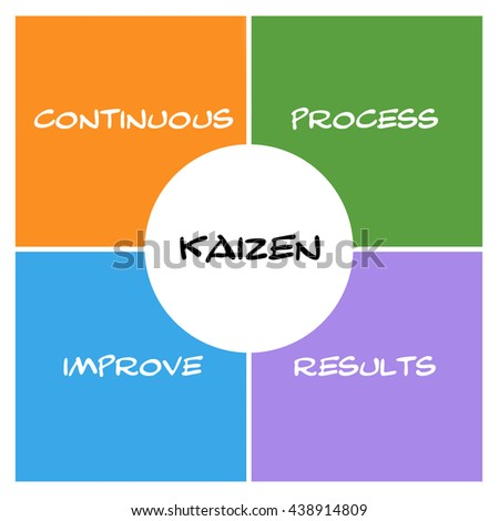 Kaizen Boxes and circle concept with great terms such as continous, process, results and more. - stock photo
