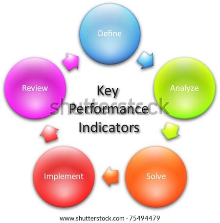 Key performance indicators business diagram management concept chart  illustration - stock photo