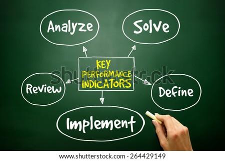 Key performance indicators mind map, business diagram management concept on blackboard - stock photo