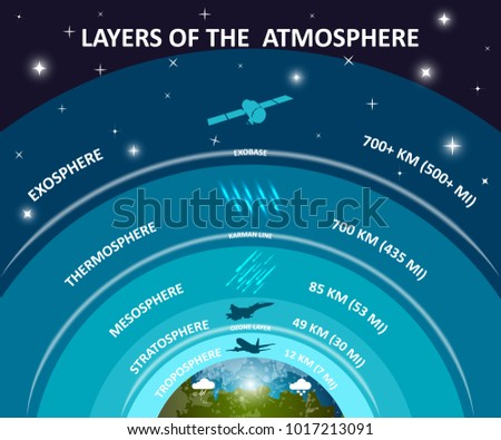 Layers earths atmosphere education infographics poster stock layers of earths atmosphere education infographics poster troposphere stratosphere mesosphere exosphere ccuart Image collections