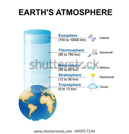 Layers earths atmosphere stock illustration 490057144 shutterstock layers of the earths atmosphere ccuart Choice Image