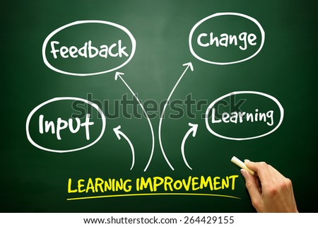 Learning improvement mind map, business strategy concept on blackboard - stock photo