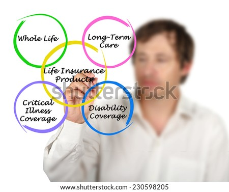 Life Insurance Products - stock photo
