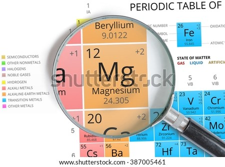 Magnesium symbol mg element periodic table stock photo royalty free magnesium symbol mg element of the periodic table zoomed with magnifying glass urtaz Gallery