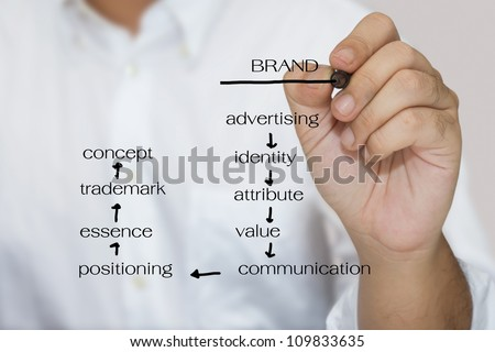 Man in white shirt write keyword of branding