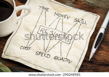 management concept of balance between invested time, money, skill and cost, speed, napkin doodle with a cup of coffee - stock photo
