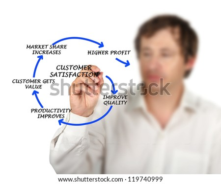 Management diagram - stock photo