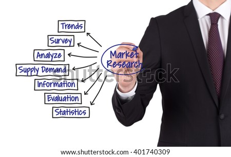 MARKET RESEARCH diagram hand drawn on white board