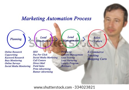 Marketing Automation Process - stock photo