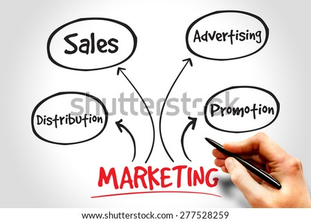 Marketing components business management strategy concept
