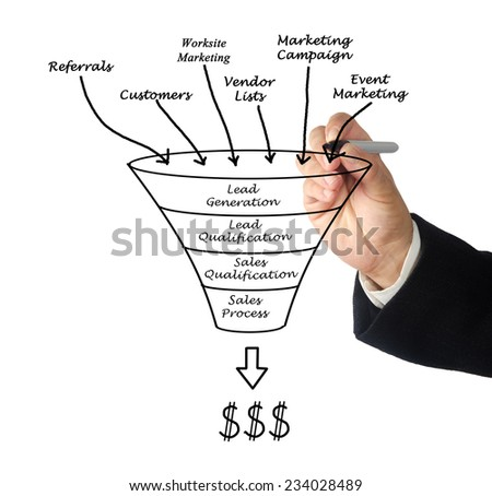 Marketing funnel - stock photo