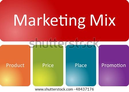 Marketing mix business diagram management strategy concept chart illustration - stock photo