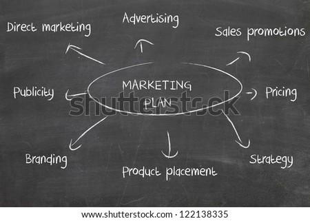 marketing plan on blackboard - stock photo