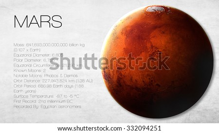 Mars - 5K resolution Infographic presents one of the solar system planet, look and facts. This image elements furnished by NASA. - stock photo