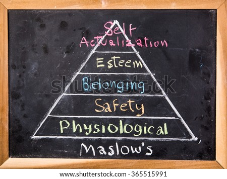 Maslow's  hierarchy  of needs on blackboard