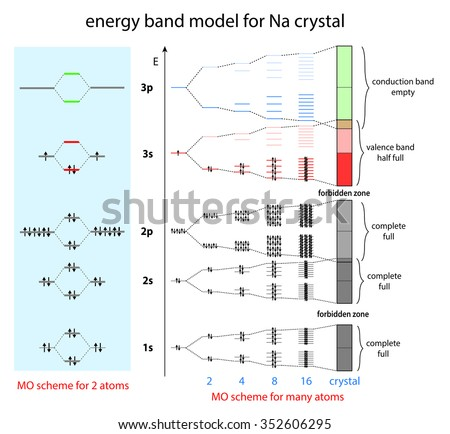 metal bond demonstrated by band model of sodium