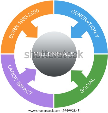 Millennial Word Circles Concept with great terms such as social, large impact and more. - stock photo