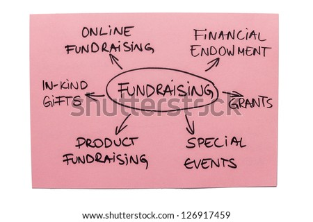 Mind map with different types of fundraising isolated on the white background - stock photo