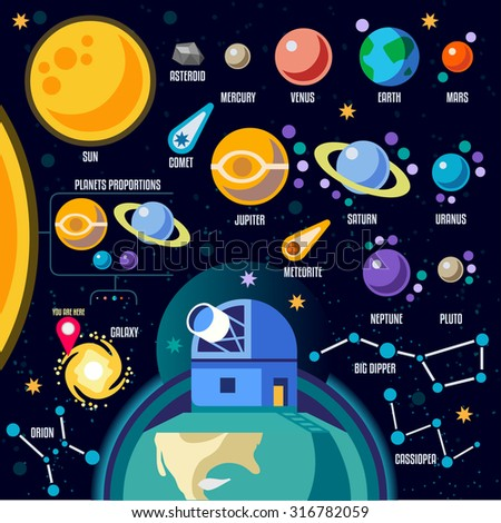 New Horizons of the Solar System Infographic. NEW bright palette 3D Flat  Icon Set Planets Pluto Big Dipper Orion Great Bear Venus Jupiter Observatory and Constellations the Universe Around the  - stock photo