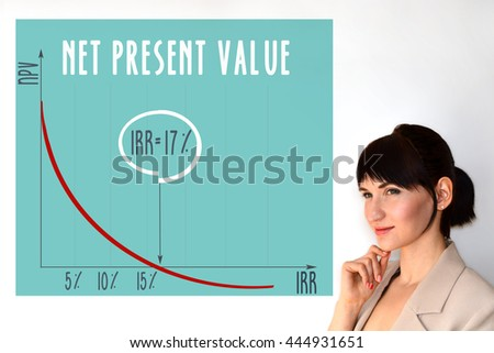 finance net present value and options Value of v stock price present value of project's net cashflows x exercise price present value of project's cash outflows t time to maturity time over which the project decision may be.