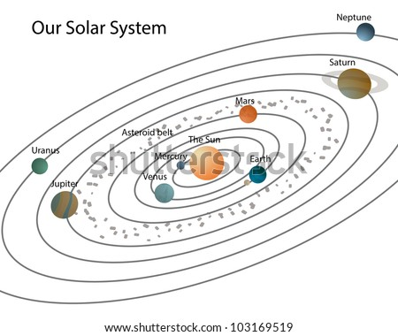 Our solar system/Solar system with planets and their names,isolated on white - stock photo