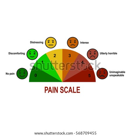 Pain Scale Faces Stock Images Royalty Free Images