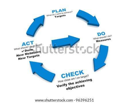 PDCA Lifecycle - Plan Do Check Act - stock photo