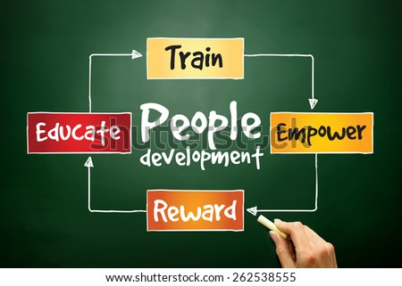 People Development process, business concept on blackboard - stock photo