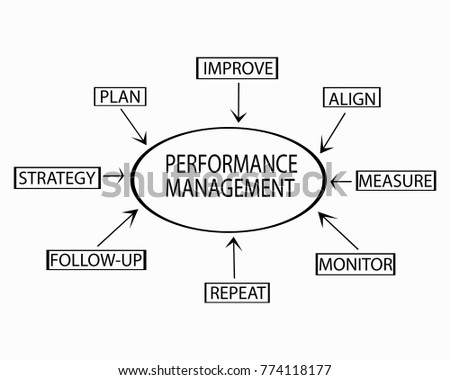 Performance management flow chart showing key stock illustration performance management flow chart showing key business terms strategy plan monitor illustration ccuart Choice Image