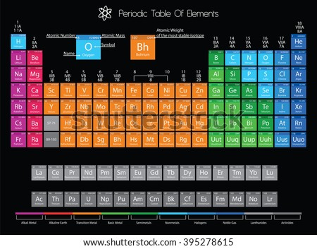 Periodic Table Of Elements With Color Delimitation  - stock photo