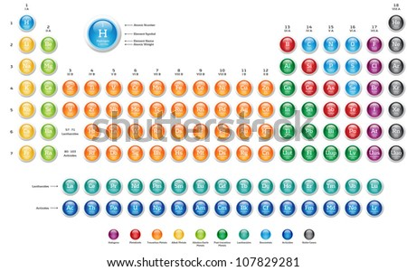 Periodic Table of the Elements - colorful glossy web buttons on white background - stock photo