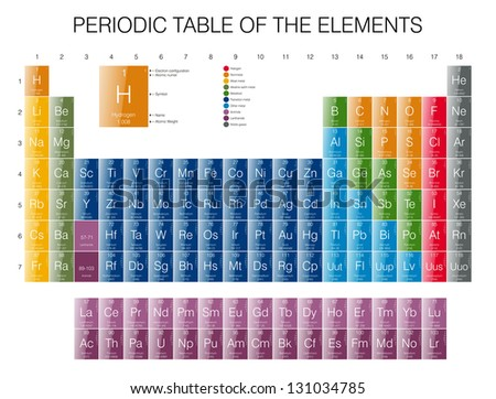 Periodic Table of the Elements - Glossy - stock photo