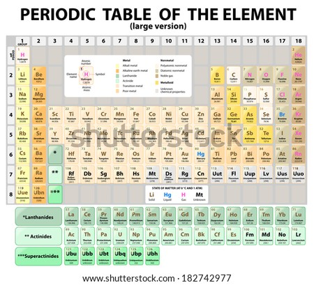Periodic table elements atomic number symbol stock illustration periodic table of the elements with atomic number symbol and weight large version urtaz Image collections