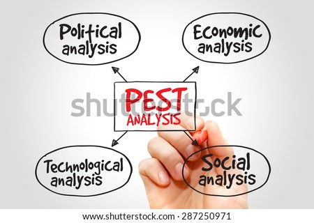 PEST analysis mind map, political, economic, social, technological analysis