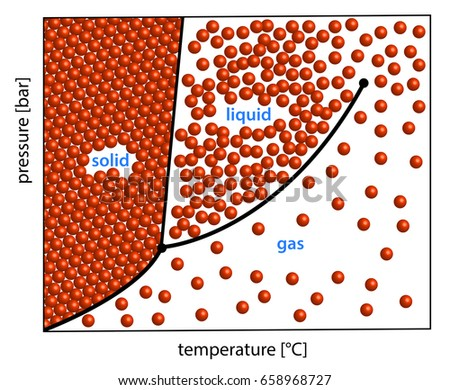 Phase diagram solid liquid gas demonstrated stock illustration phase diagram solid liquid gas demonstrated with little balls ccuart Images