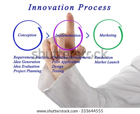 Phases of Innovation Process - stock photo