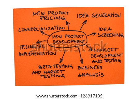 Photo with the word map of new product development - stock photo