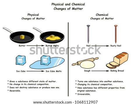 Physical Chemical Changes Matter Infographic Diagram Stock