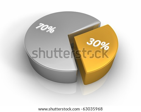 Pie chart with thirty and seventy percent, 3d render - stock photo
