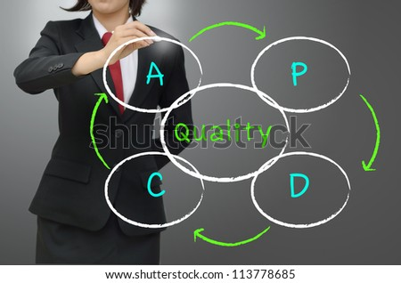 Plan, Do,Check,Action or  Deming Cycle (Shewhart Cycle) - stock photo